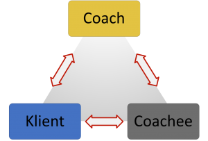 Coaching-Dreieck
