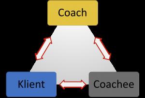 Coaching-Dreieck